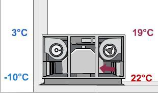 Acheter Ventilation REC HRglobal series