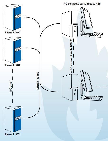 Acheter Périphériques Сentral Diana II + Visual Fire Réseau Bemanet