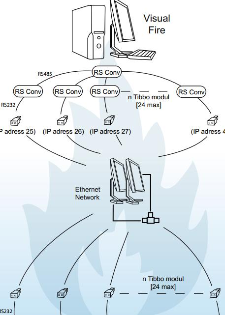 Acheter Visual fire - TCP/IP