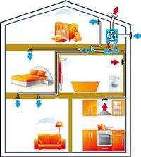 Acheter Une ventilation mécanique contrôlée