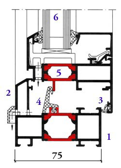 Acheter Fenêtre design bonne isolation Royal S 65AK