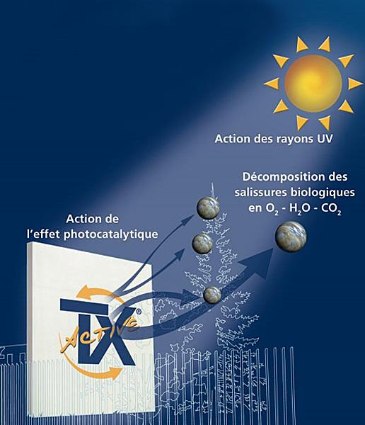Acheter Ciment à effets photocatalytique TX Arca®