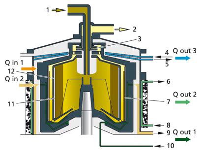 Acheter Chamber Bowl Separators