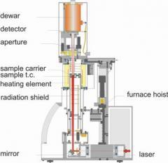 Laser Analyse à Flash / LFA